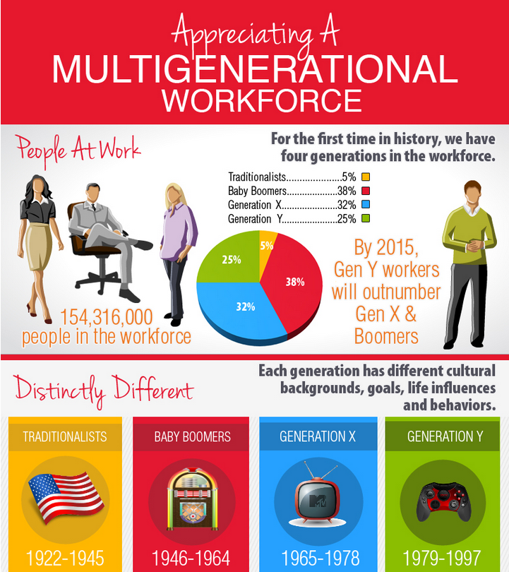 generations at work essays Essays generational generational diversity in the workplace here is a table of some of the four generations' work characteristics http://www fdu edu.